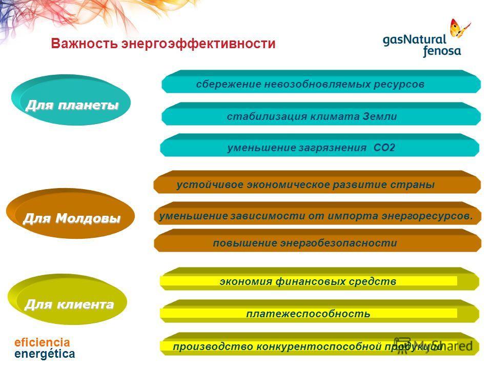 уменьшение загрязнения СО2 Для планеты Для Молдовы стабилизация климата Землисбережение невозобновляемых ресурсовустойчивое экономическое развитие страны уменьшение зависимости от импорта энергоресурсов.экономия финансовых средствплатежеспособность В