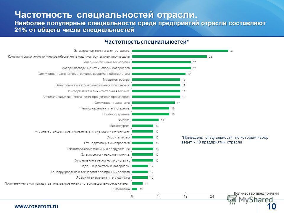 www.rosatom.ru 10 Частотность специальностей отрасли. Наиболее популярные специальности среди предприятий отрасли составляют 21% от общего числа специальностей *Приведены специальности, по которым набор ведет > 10 предприятий отрасли Количество предп