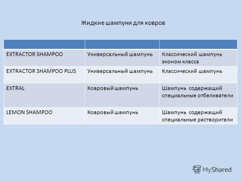 EXTRACTOR SHAMPOOУниверсальный шампуньКлассический шампунь эконом класса EXTRACTOR SHAMPOO PLUSУниверсальный шампуньКлассический шампунь EXTRALКовровый шампуньШампунь содержащий специальные отбеливатели LEMON SHAMPOOКовровый шампуньШампунь содержащий