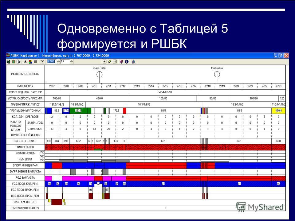 Одновременно с Таблицей 5 формируется и РШБК