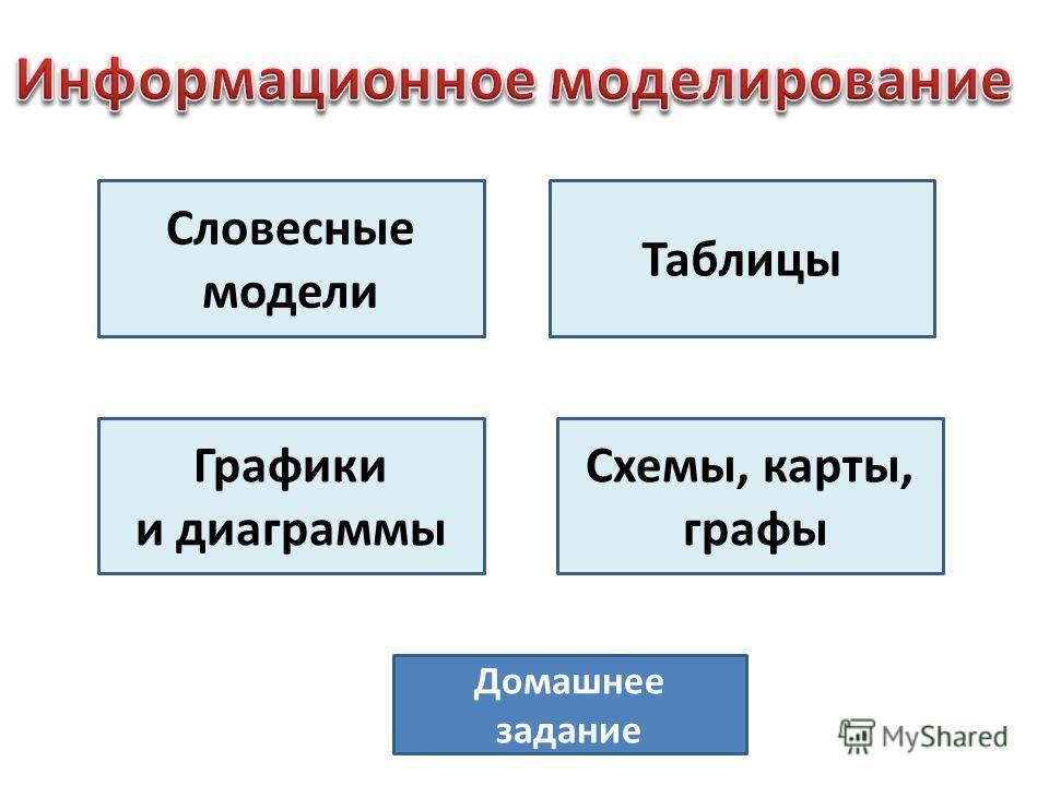 Словесные модели Таблицы Графики и диаграммы Схемы, карты, графы Домашнее задание