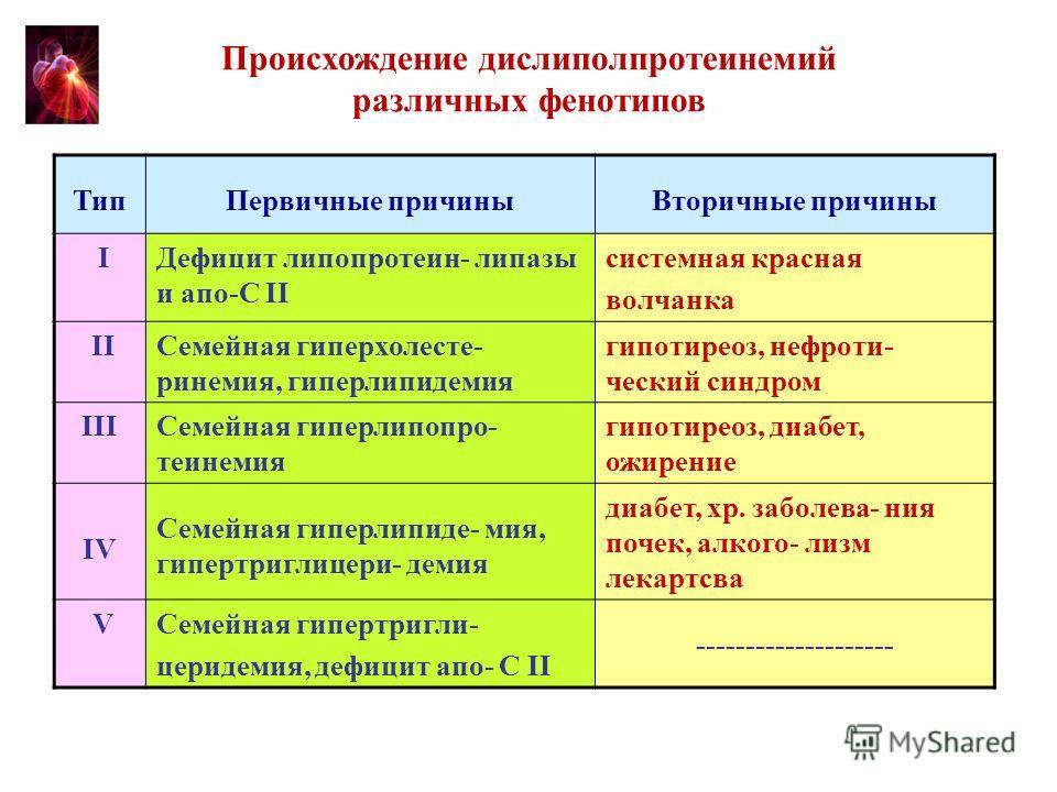 ТипПервичные причиныВторичные причины IДефицит липопротеин- липазы и апо-С II системная красная волчанка IIСемейная гиперхолесте- ринемия, гиперлипидемия гипотиреоз, нефроти- ческий синдром IIIСемейная гиперлипопро- теинемия гипотиреоз, диабет, ожире