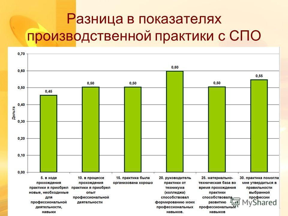 Разница в показателях производственной практики с СПО