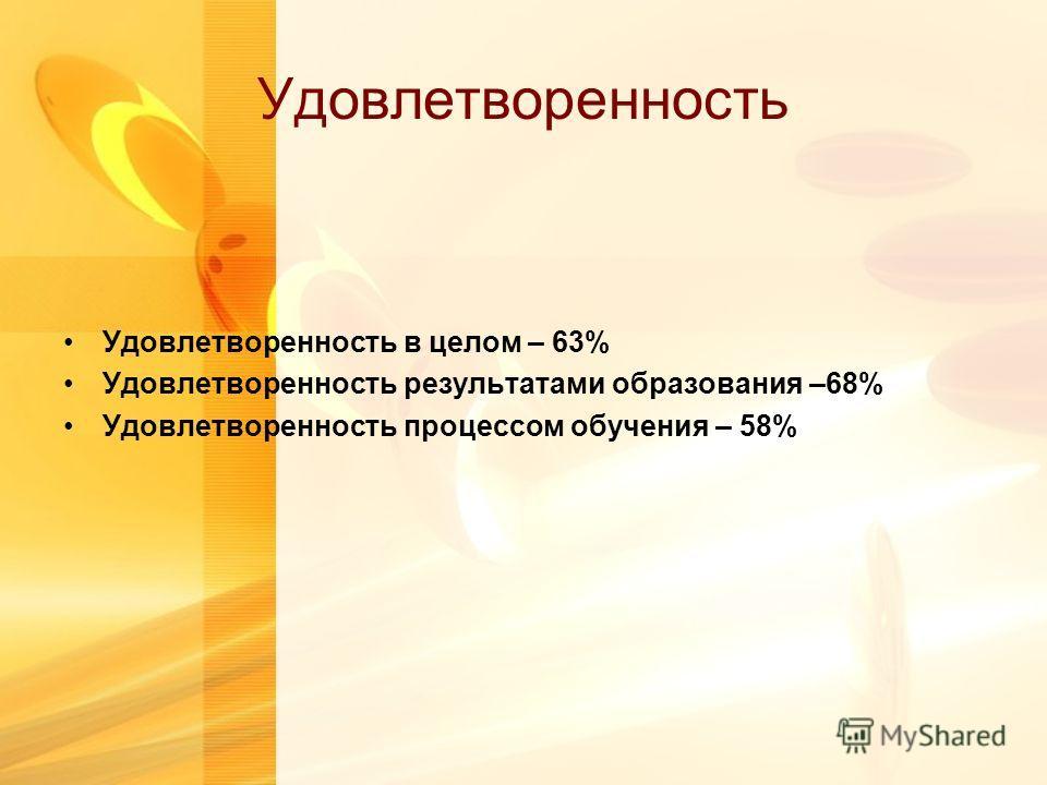 Удовлетворенность Удовлетворенность в целом – 63% Удовлетворенность результатами образования –68% Удовлетворенность процессом обучения – 58%