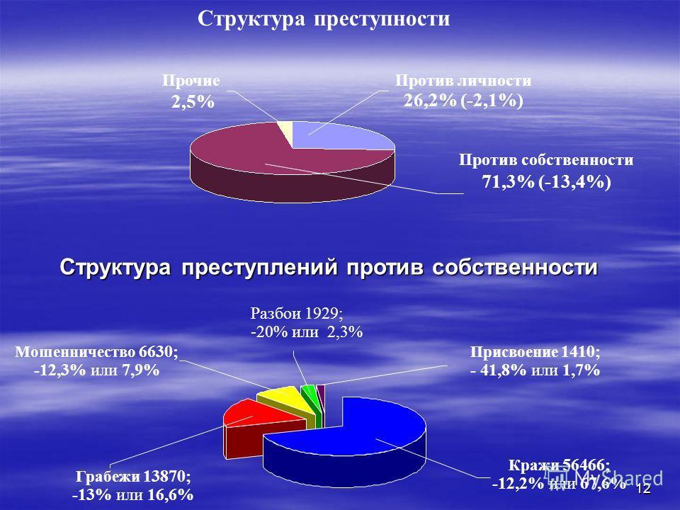 12 Структура преступности Против собственности 71,3% (-13,4%) Против личности 26,2% (-2,1%) Прочие 2,5% Структура преступлений против собственности Присвоение 1410; - 41,8% или 1,7% Кражи 56466; -12,2% или 67,6% Мошенничество 6630; -12,3% или 7,9% Гр