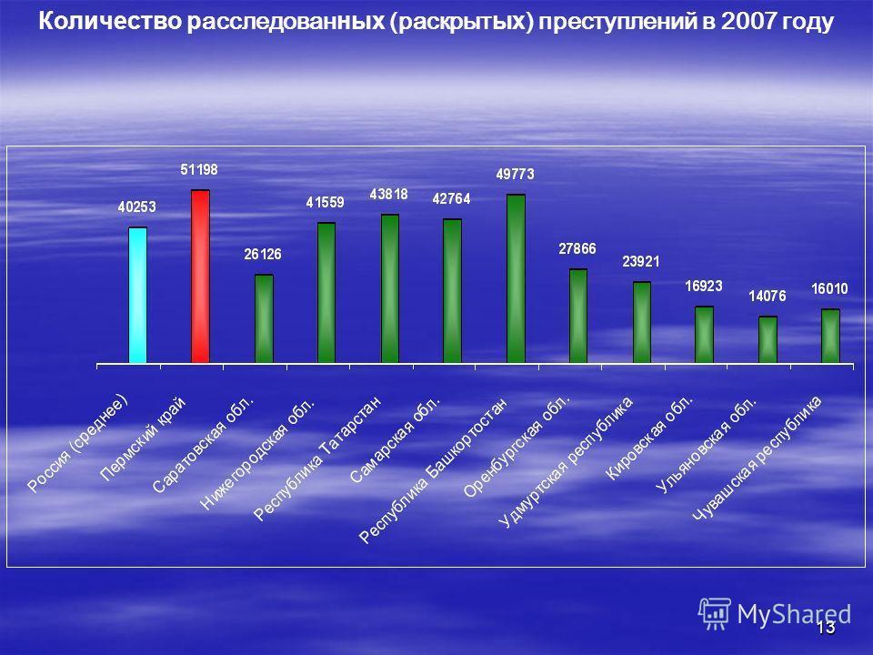 13 Количество р асследован ных (раскрыт ых ) преступлений в 2007 году