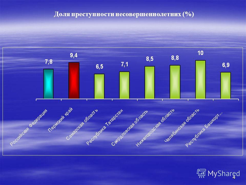 4 Доля преступности несовершеннолетних (%)