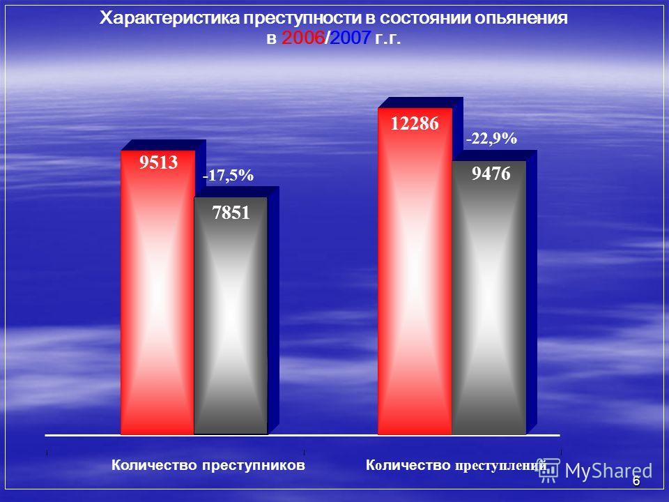 6 9513 -17,5% 12286 9476 -22,9% Количество преступников К о личество преступлений Характеристика преступности в состоянии опьянения в 2006/2007 г.г. 7851