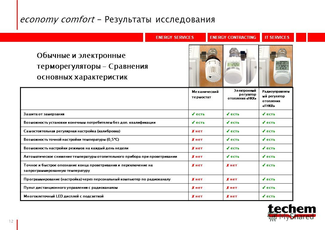 ENERGY SERVICESENERGY CONTRACTINGIT SERVICES 12 economy comfort - Результаты исследования Механический термостат Электронный регулятор отопления «HKR» Радиоуправляем ый регулятор отопления «FHKR» Зашита от замерзания есть Возможность установки конечн