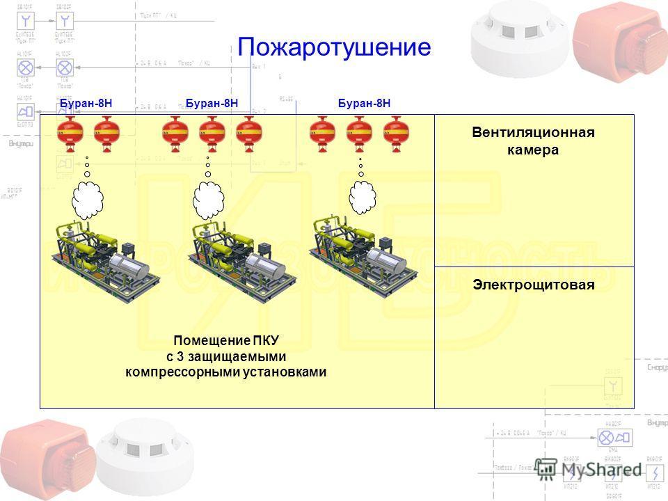 Пожаротушение Вентиляционная камера Электрощитовая Буран-8Н Помещение ПКУ с 3 защищаемыми компрессорными установками