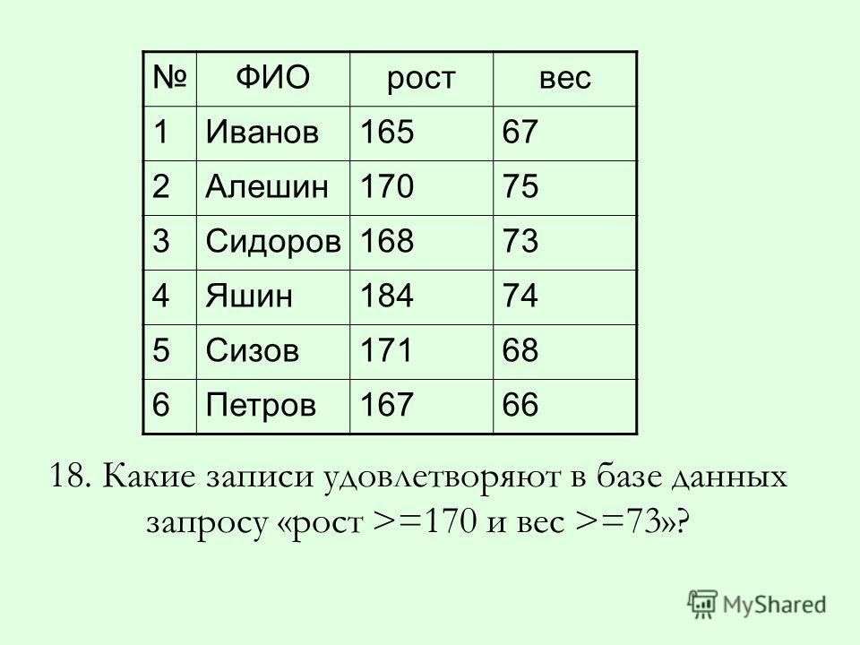 ФИОроствес 1Иванов16567 2Алешин17075 3Сидоров16873 4Яшин18474 5Сизов17168 6Петров16766 18. Какие записи удовлетворяют в базе данных запросу «рост >=170 и вес >=73»?