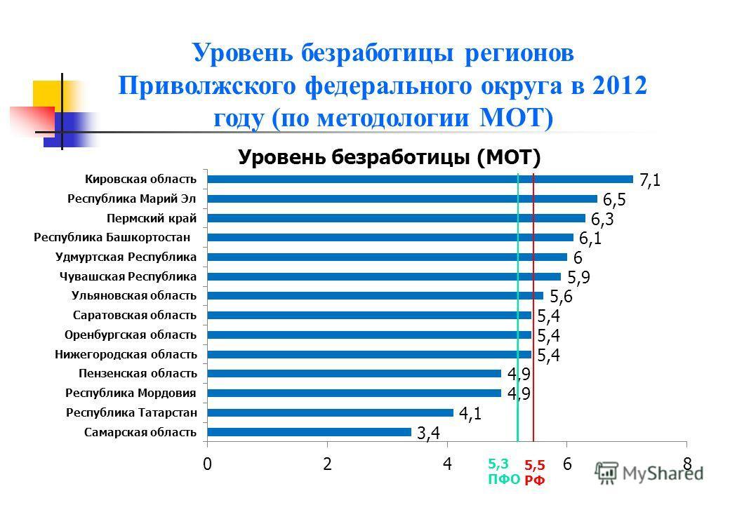 Уровень безработицы регионов Приволжского федерального округа в 2012 году (по методологии МОТ)