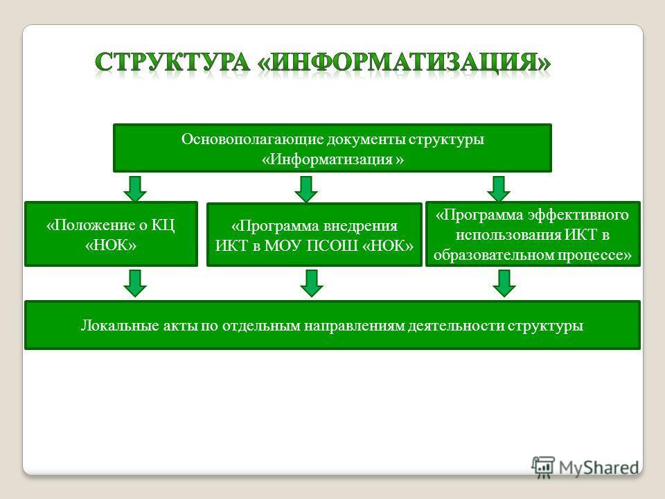 Основополагающие документы структуры «Информатизация » «Положение о КЦ «НОК» «Программа внедрения ИКТ в МОУ ПСОШ «НОК» «Программа эффективного использования ИКТ в образовательном процессе» Локальные акты по отдельным направлениям деятельности структу