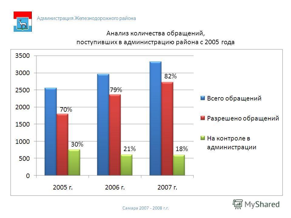 Самара 2007 - 2008 г.г. Анализ количества обращений, поступивших в администрацию района с 2005 года 79% 82% 30% 21%18%