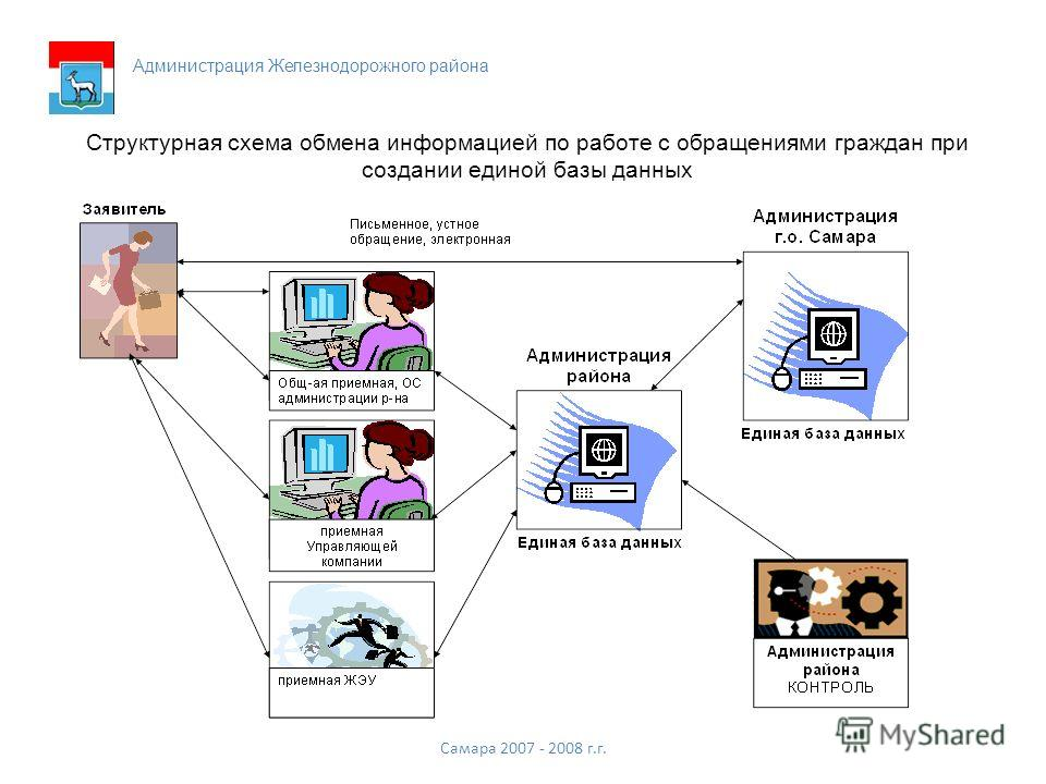 Структурная схема обмена информацией по работе с обращениями граждан при создании единой базы данных Самара 2007 - 2008 г.г. Администрация Железнодорожного района