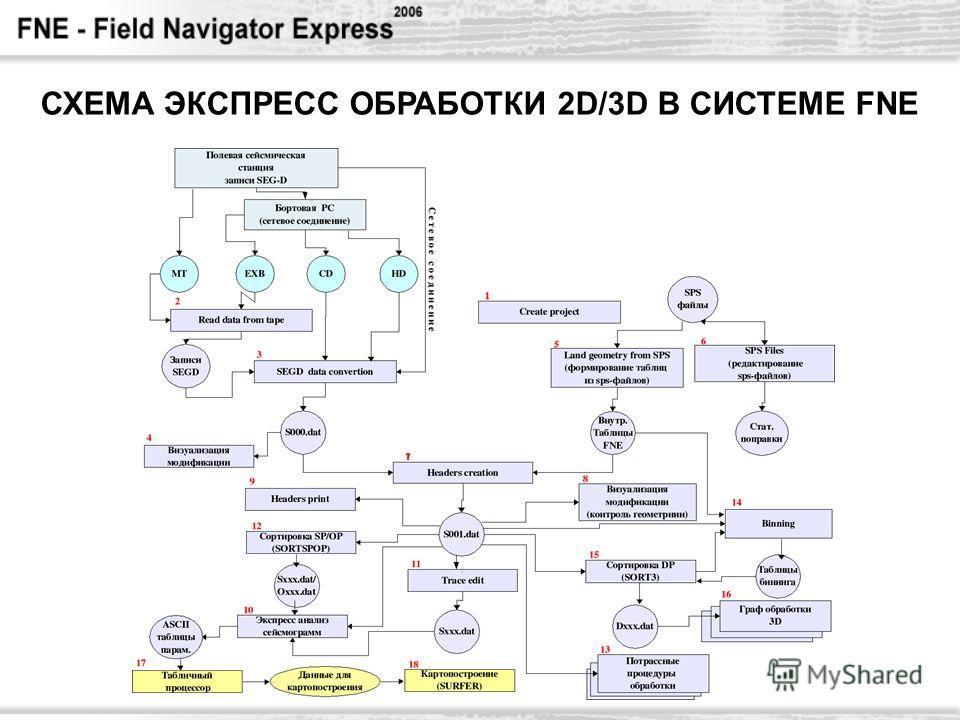 СХЕМА ЭКСПРЕСС ОБРАБОТКИ 2D/3D В СИСТЕМЕ FNE