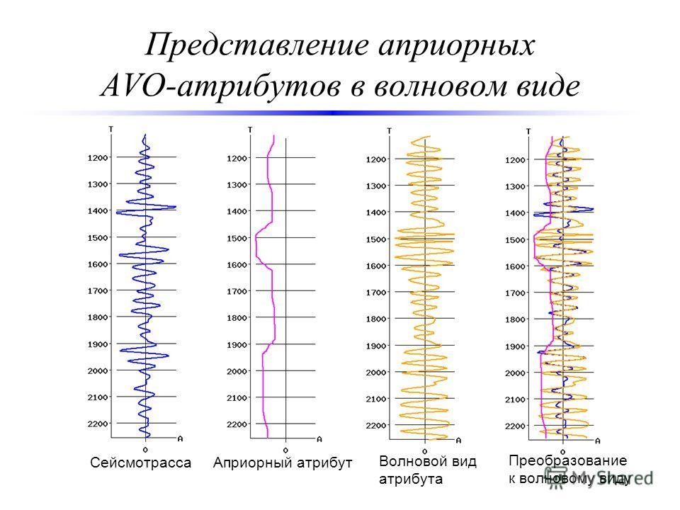 Представление априорных AVO-атрибутов в волновом виде СейсмотрассаАприорный атрибут Волновой вид атрибута Преобразование к волновому виду