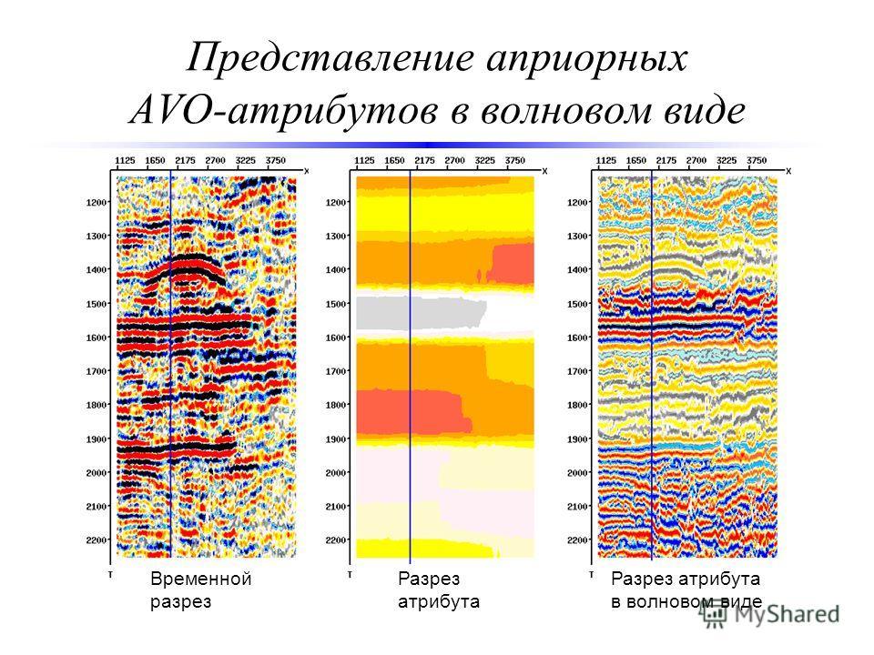 Представление априорных AVO-атрибутов в волновом виде Временной разрез Разрез атрибута Разрез атрибута в волновом виде