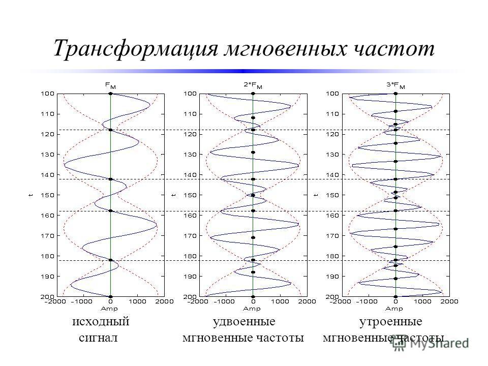 Трансформация мгновенных частот исходный удвоенные утроенные сигнал мгновенные частоты мгновенные частоты