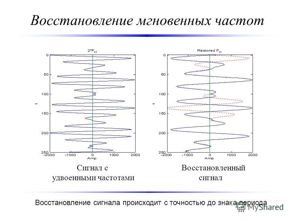 Восстановление мгновенных частот Сигнал c Восстановленный удвоенными частотами сигнал Восстановление сигнала происходит с точностью до знака периода