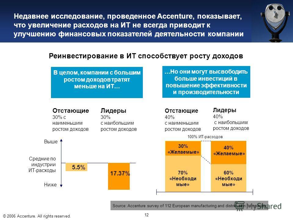 © 2006 Accenture. All rights reserved. 12 Недавнее исследование, проведенное Accenture, показывает, что увеличение расходов на ИТ не всегда приводит к улучшению финансовых показателей деятельности компании Средние по индустрии ИТ-расходы Выше Ниже 5.