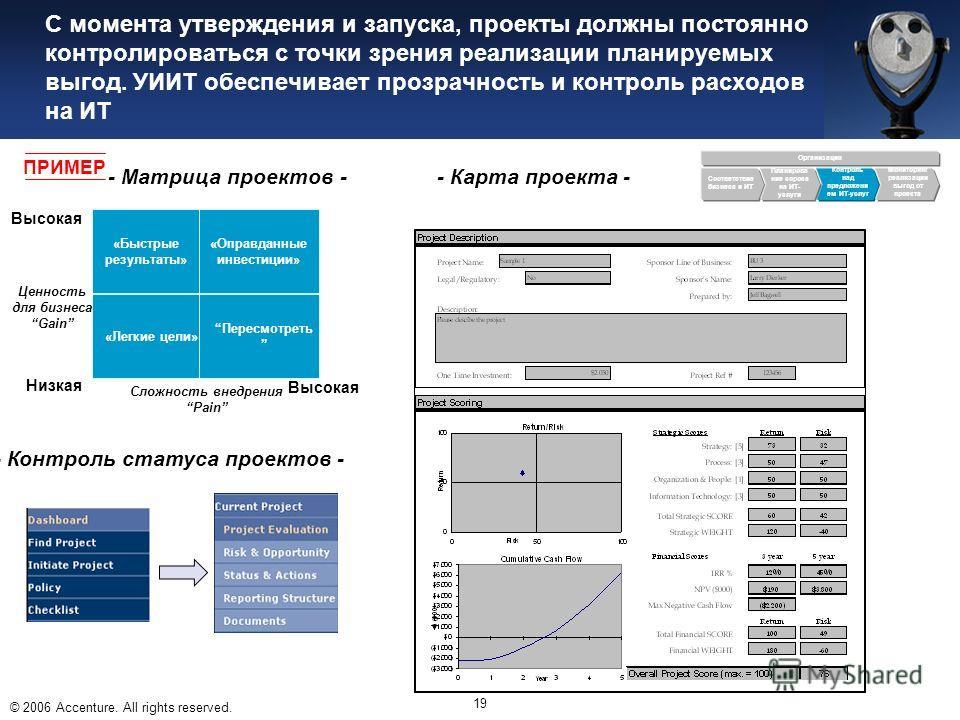 © 2006 Accenture. All rights reserved. 19 С момента утверждения и запуска, проекты должны постоянно контролироваться с точки зрения реализации планируемых выгод. УИИТ обеспечивает прозрачность и контроль расходов на ИТ - Карта проекта - Организация С