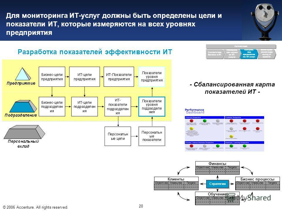 © 2006 Accenture. All rights reserved. 20 Разработка показателей эффективности ИТ Для мониторинга ИТ-услуг должны быть определены цели и показатели ИТ, которые измеряются на всех уровнях предприятия Организация Соответствие бизнеса и ИТ Контроль над