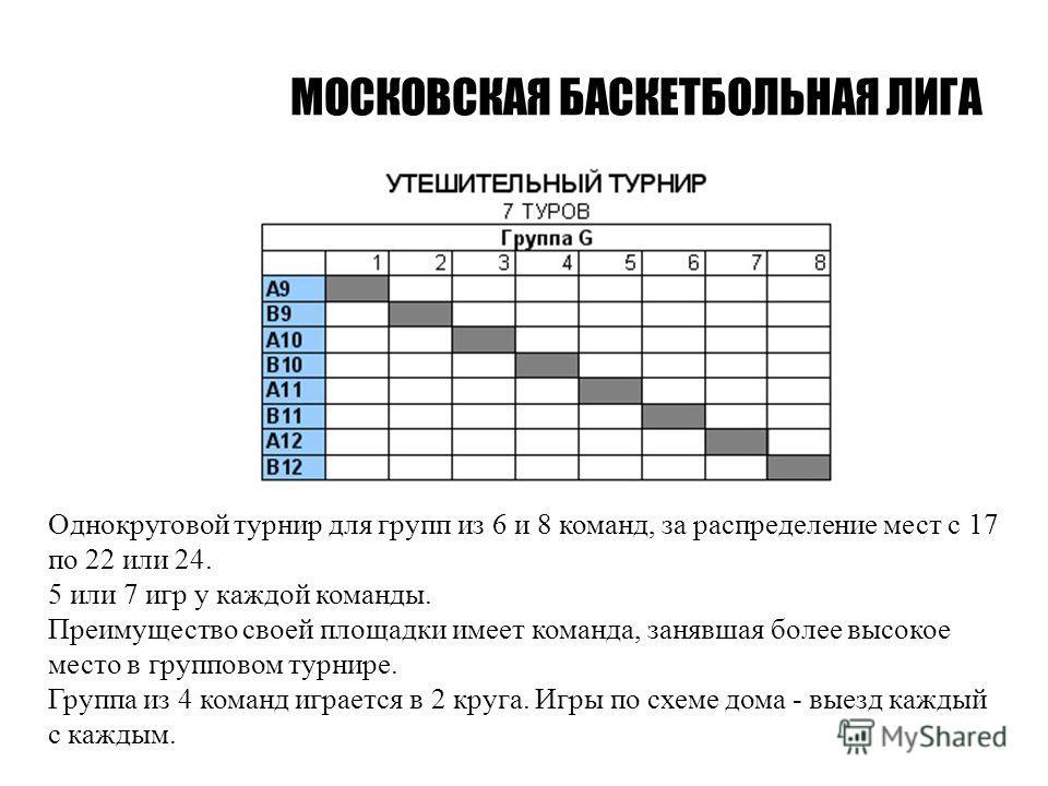 МОСКОВСКАЯ БАСКЕТБОЛЬНАЯ ЛИГА Однокруговой турнир для групп из 6 и 8 команд, за распределение мест с 17 по 22 или 24. 5 или 7 игр у каждой команды. Преимущество своей площадки имеет команда, занявшая более высокое место в групповом турнире. Группа из