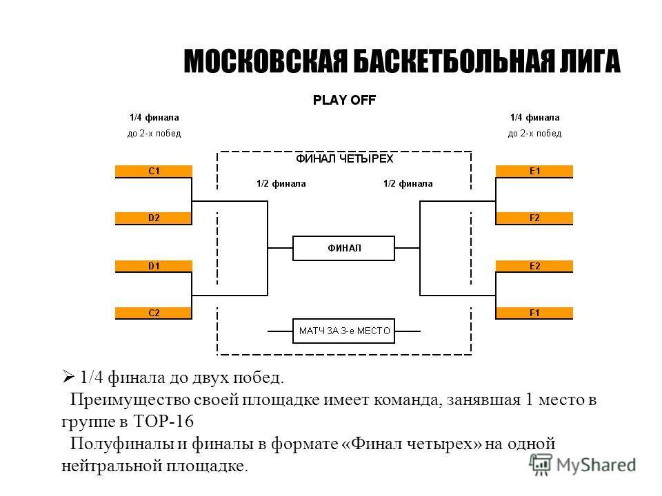 МОСКОВСКАЯ БАСКЕТБОЛЬНАЯ ЛИГА 1/4 финала до двух побед. Преимущество своей площадке имеет команда, занявшая 1 место в группе в ТОР-16 Полуфиналы и финалы в формате «Финал четырех» на одной нейтральной площадке.