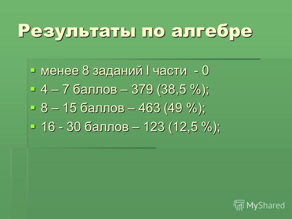 Результаты по алгебре менее 8 заданий I части - 0 менее 8 заданий I части - 0 4 – 7 баллов – 379 (38,5 %); 4 – 7 баллов – 379 (38,5 %); 8 – 15 баллов – 463 (49 %); 8 – 15 баллов – 463 (49 %); 16 - 30 баллов – 123 (12,5 %); 16 - 30 баллов – 123 (12,5