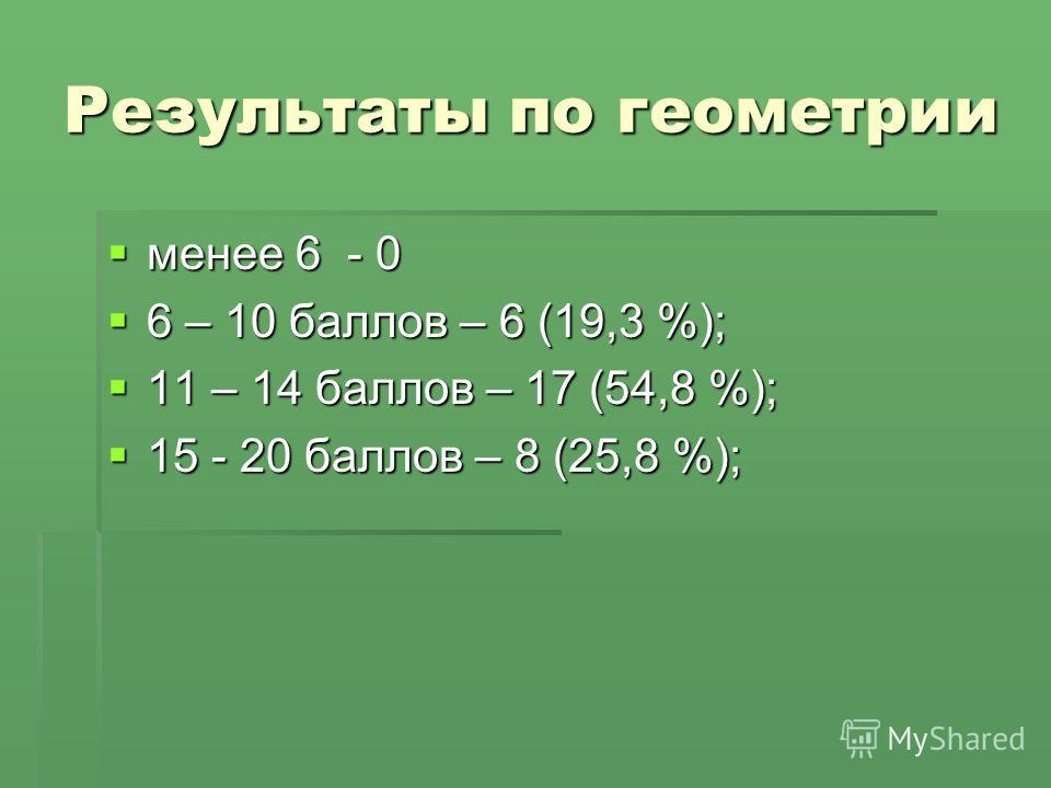 Результаты по геометрии менее 6 - 0 менее 6 - 0 6 – 10 баллов – 6 (19,3 %); 6 – 10 баллов – 6 (19,3 %); 11 – 14 баллов – 17 (54,8 %); 11 – 14 баллов – 17 (54,8 %); 15 - 20 баллов – 8 (25,8 %); 15 - 20 баллов – 8 (25,8 %);