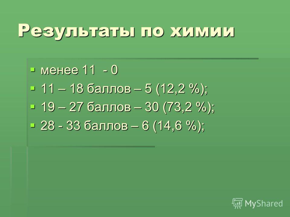 Результаты по химии менее 11 - 0 менее 11 - 0 11 – 18 баллов – 5 (12,2 %); 11 – 18 баллов – 5 (12,2 %); 19 – 27 баллов – 30 (73,2 %); 19 – 27 баллов – 30 (73,2 %); 28 - 33 баллов – 6 (14,6 %); 28 - 33 баллов – 6 (14,6 %);