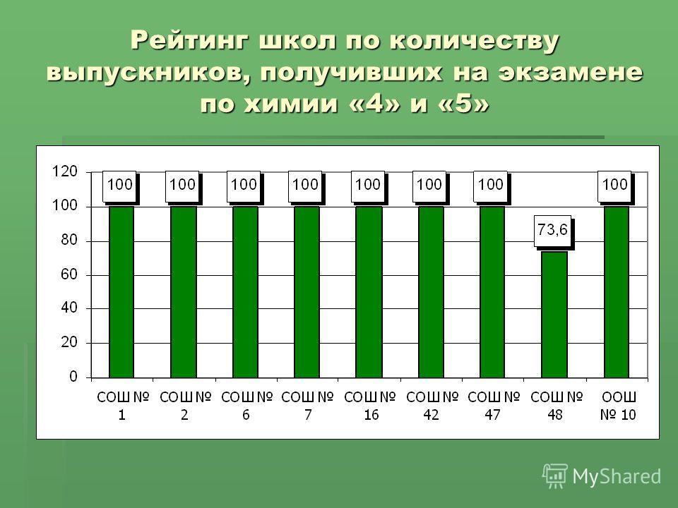 Рейтинг школ по количеству выпускников, получивших на экзамене по химии «4» и «5»