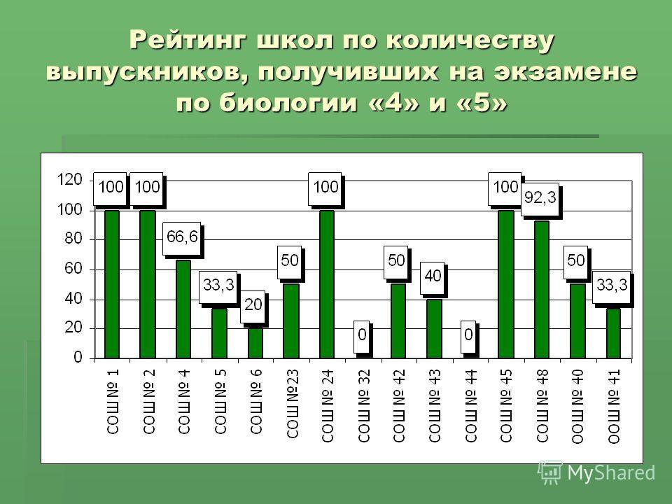 Рейтинг школ по количеству выпускников, получивших на экзамене по биологии «4» и «5»