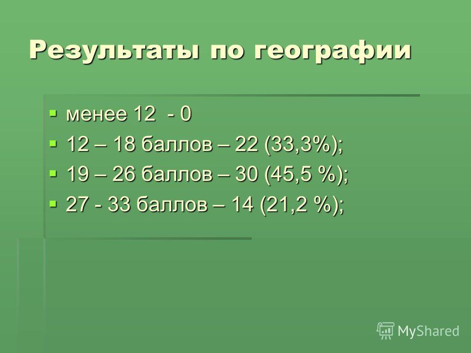 Результаты по географии менее 12 - 0 менее 12 - 0 12 – 18 баллов – 22 (33,3%); 12 – 18 баллов – 22 (33,3%); 19 – 26 баллов – 30 (45,5 %); 19 – 26 баллов – 30 (45,5 %); 27 - 33 баллов – 14 (21,2 %); 27 - 33 баллов – 14 (21,2 %);