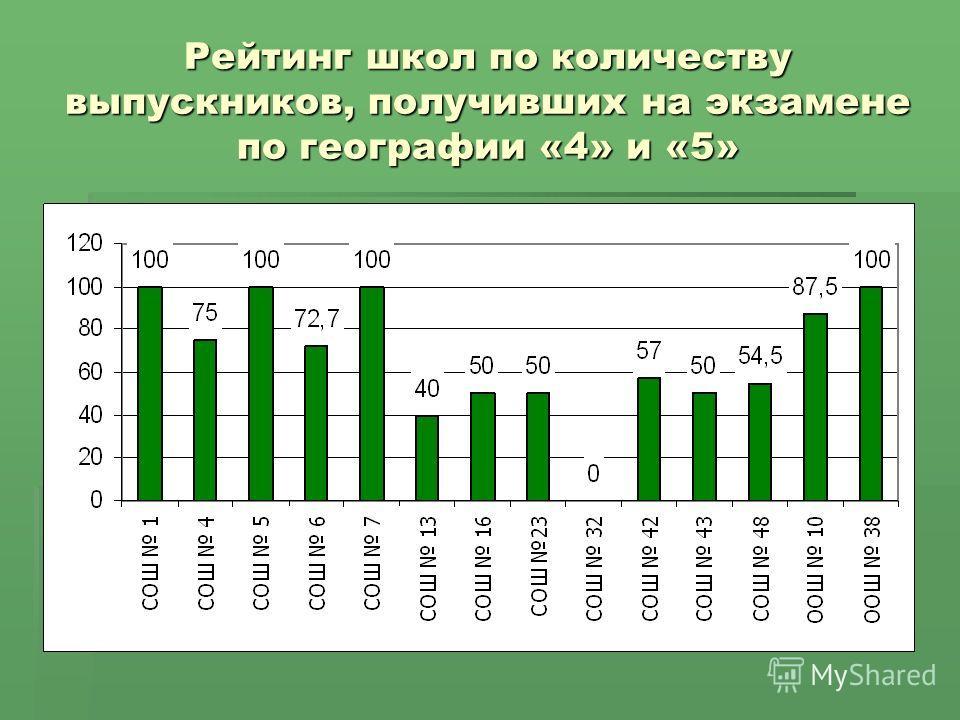 Рейтинг школ по количеству выпускников, получивших на экзамене по географии «4» и «5»