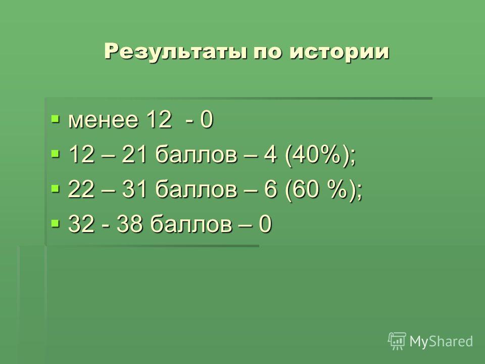 Результаты по истории менее 12 - 0 менее 12 - 0 12 – 21 баллов – 4 (40%); 12 – 21 баллов – 4 (40%); 22 – 31 баллов – 6 (60 %); 22 – 31 баллов – 6 (60 %); 32 - 38 баллов – 0 32 - 38 баллов – 0