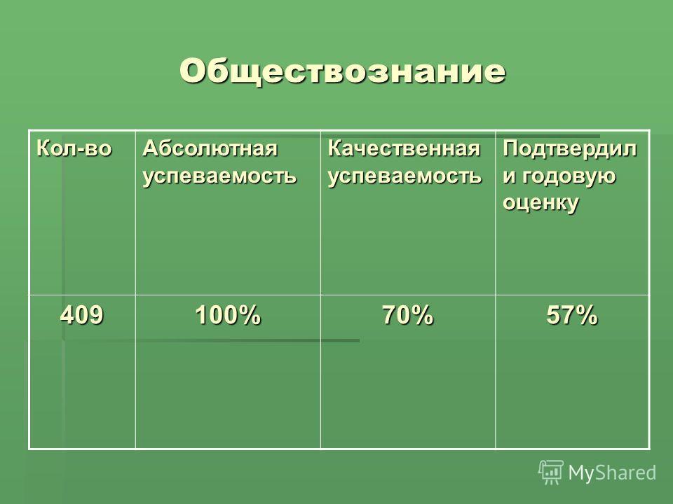 Обществознание Кол-во Абсолютная успеваемость Качественная успеваемость Подтвердил и годовую оценку 409100%70%57%