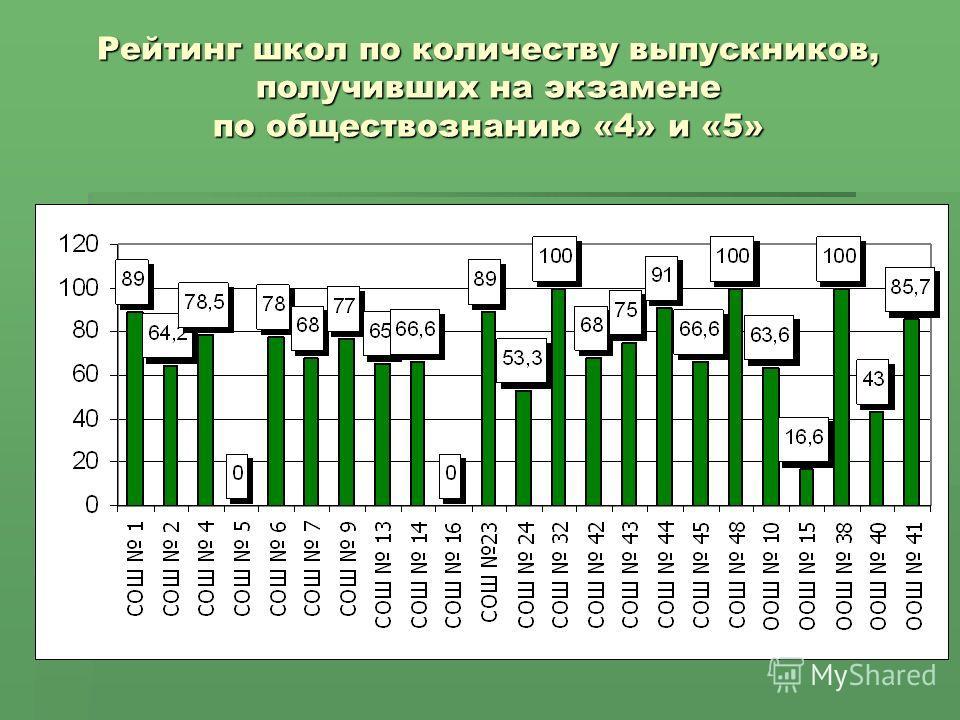 Рейтинг школ по количеству выпускников, получивших на экзамене по обществознанию «4» и «5»