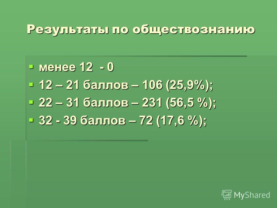 Результаты по обществознанию менее 12 - 0 менее 12 - 0 12 – 21 баллов – 106 (25,9%); 12 – 21 баллов – 106 (25,9%); 22 – 31 баллов – 231 (56,5 %); 22 – 31 баллов – 231 (56,5 %); 32 - 39 баллов – 72 (17,6 %); 32 - 39 баллов – 72 (17,6 %);