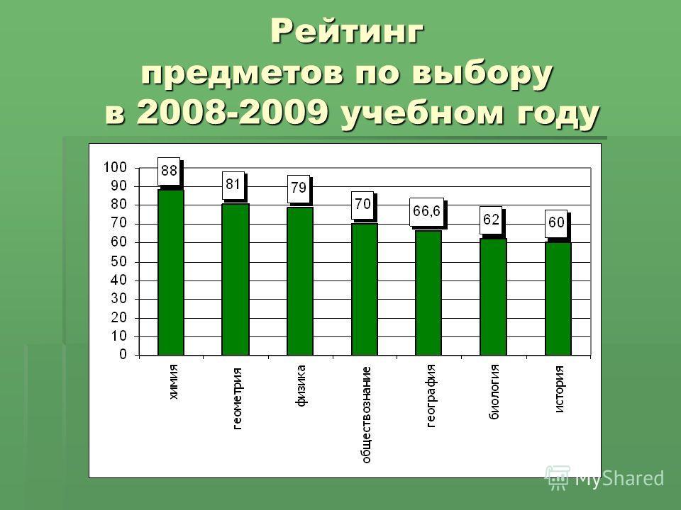 Рейтинг предметов по выбору в 2008-2009 учебном году