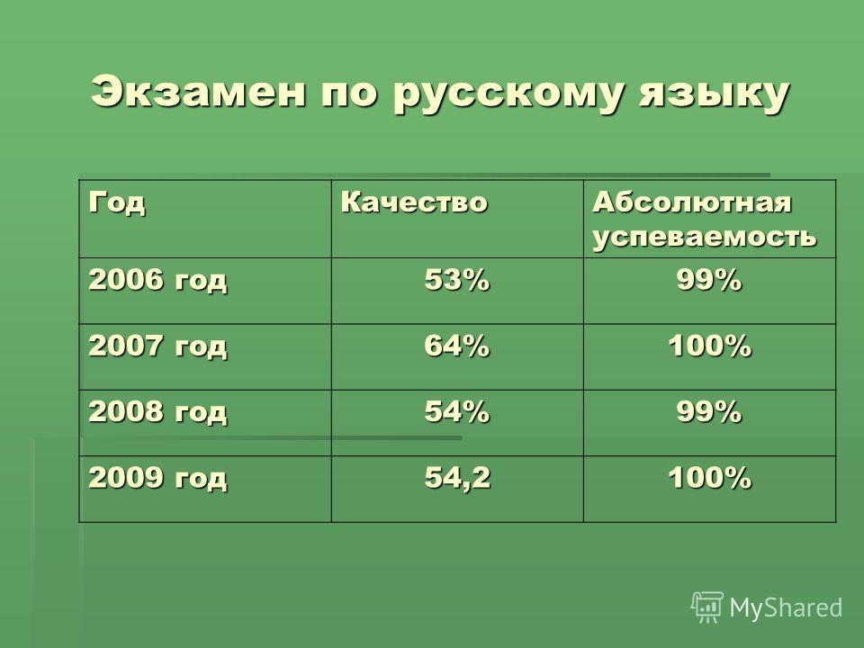 Экзамен по русскому языку ГодКачество Абсолютная успеваемость 2006 год 53%99% 2007 год 64%100% 2008 год 54%99% 2009 год 54,2100%