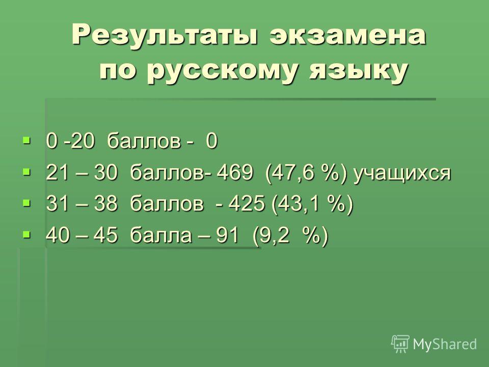 Результаты экзамена по русскому языку 0 -20 баллов - 0 0 -20 баллов - 0 21 – 30 баллов- 469 (47,6 %) учащихся 21 – 30 баллов- 469 (47,6 %) учащихся 31 – 38 баллов - 425 (43,1 %) 31 – 38 баллов - 425 (43,1 %) 40 – 45 балла – 91 (9,2 %) 40 – 45 балла –