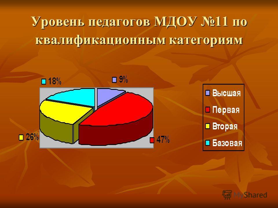 Уровень педагогов МДОУ 11 по квалификационным категориям