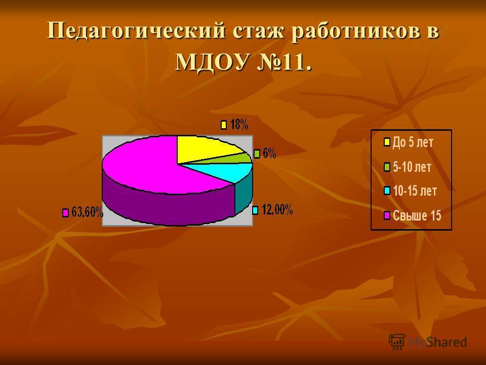 Педагогический стаж работников в МДОУ 11.