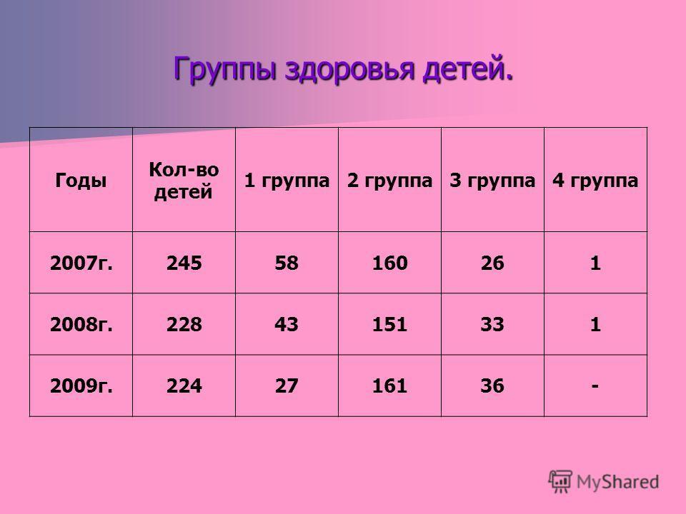 Группы здоровья детей. Годы Кол-во детей 1 группа2 группа3 группа4 группа 2007г.24558160261 2008г.22843151331 2009г.2242716136-