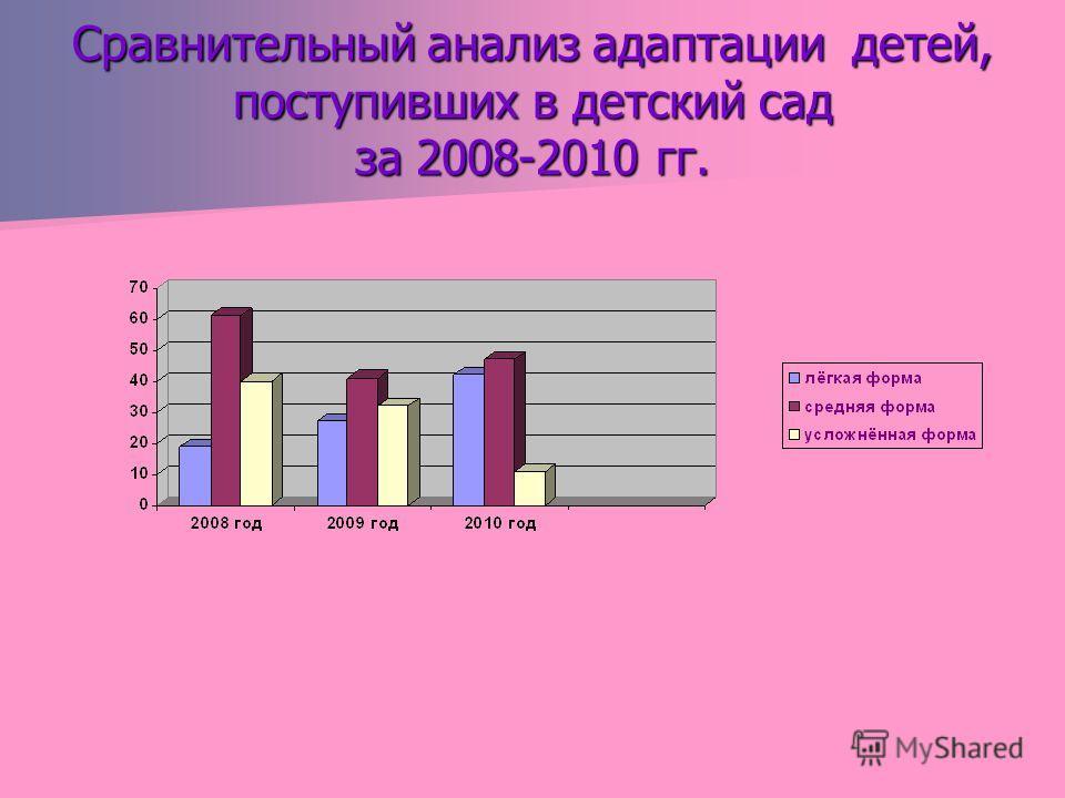 Сравнительный анализ адаптации детей, поступивших в детский сад за 2008-2010 гг.