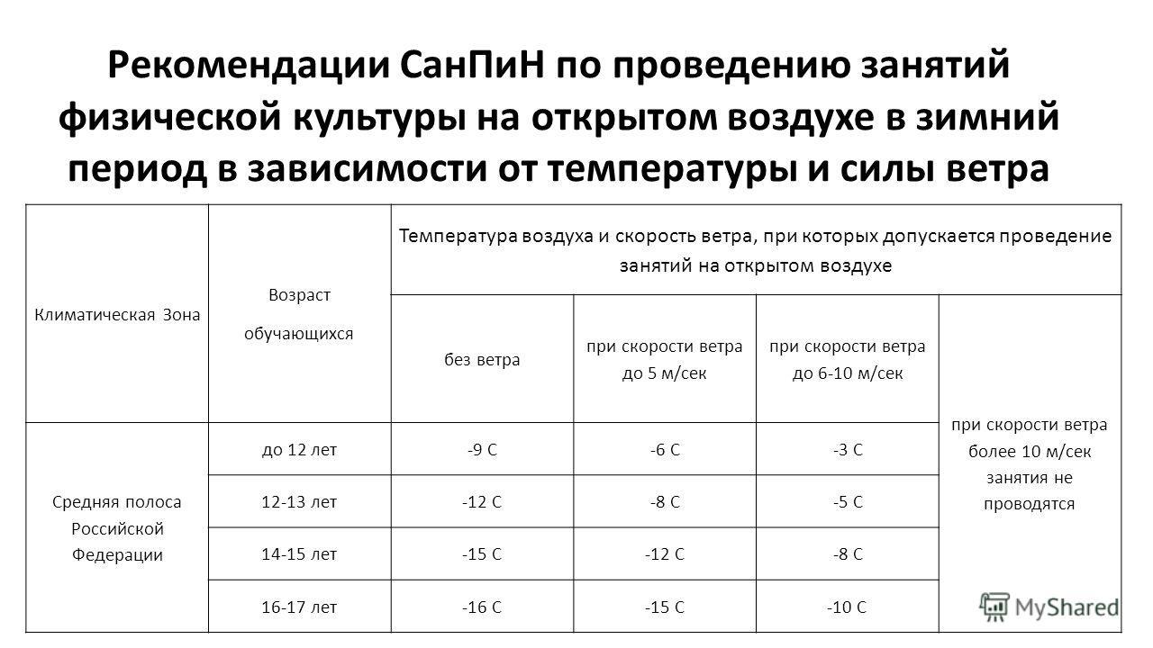 Рекомендации СанПиН по проведению занятий физической культуры на открытом воздухе в зимний период в зависимости от температуры и силы ветра Климатическая Зона Возраст обучающихся Температура воздуха и скорость ветра, при которых допускается проведени