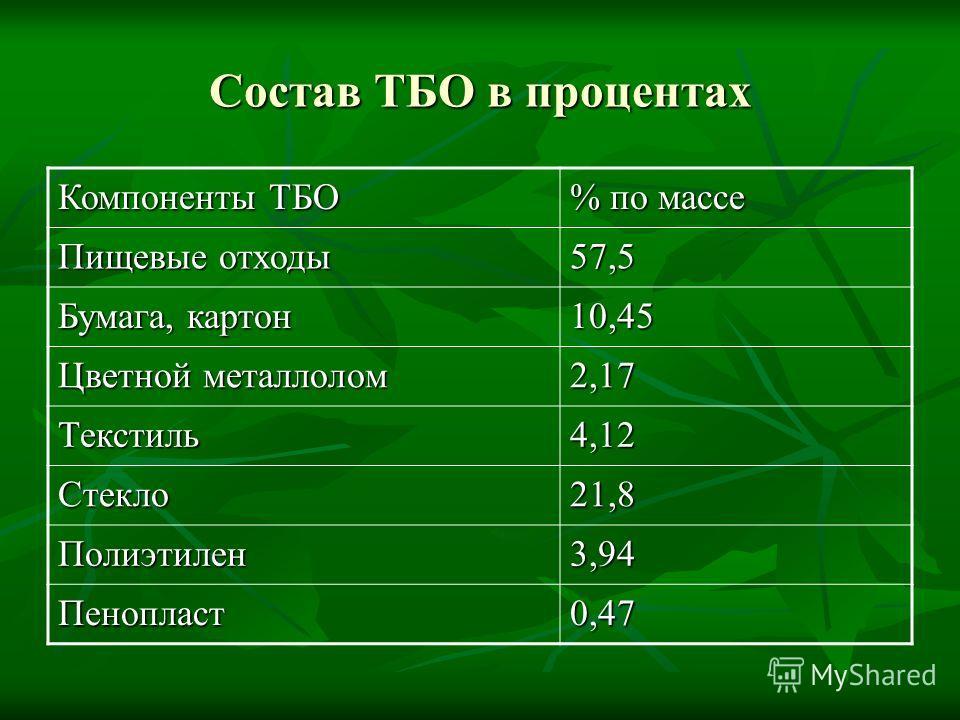 Состав ТБО в процентах Компоненты ТБО % по массе Пищевые отходы 57,5 Бумага, картон 10,45 Цветной металлолом 2,17 Текстиль4,12 Стекло21,8 Полиэтилен3,94 Пенопласт0,47