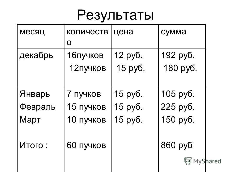 Результаты месяцколичеств о ценасумма декабрь16пучков 12пучков 12 руб. 15 руб. 192 руб. 180 руб. Январь Февраль Март Итого : 7 пучков 15 пучков 10 пучков 60 пучков 15 руб. 105 руб. 225 руб. 150 руб. 860 руб